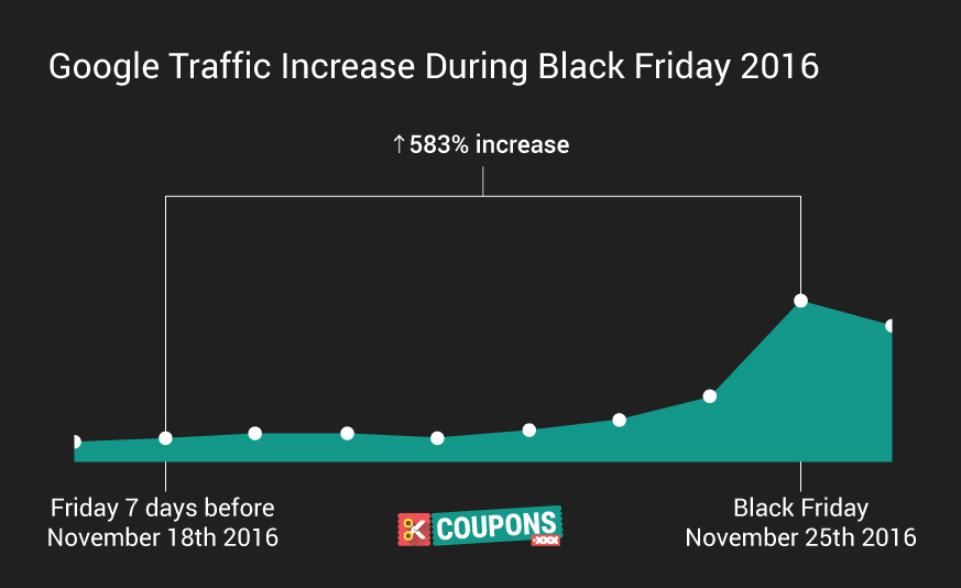 Google traffic increase during Black Friday 2016 event on Coupons.xxx