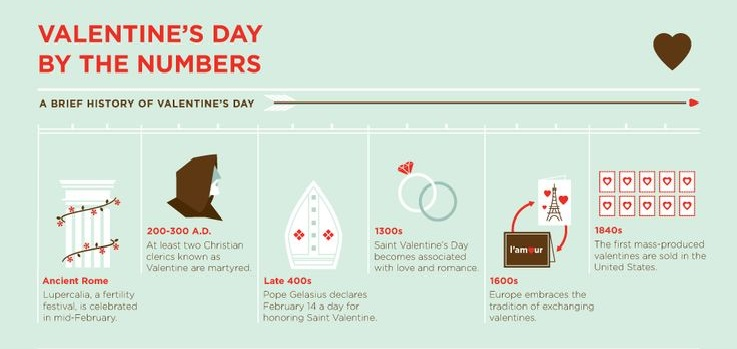Brief history of Valentine's Day